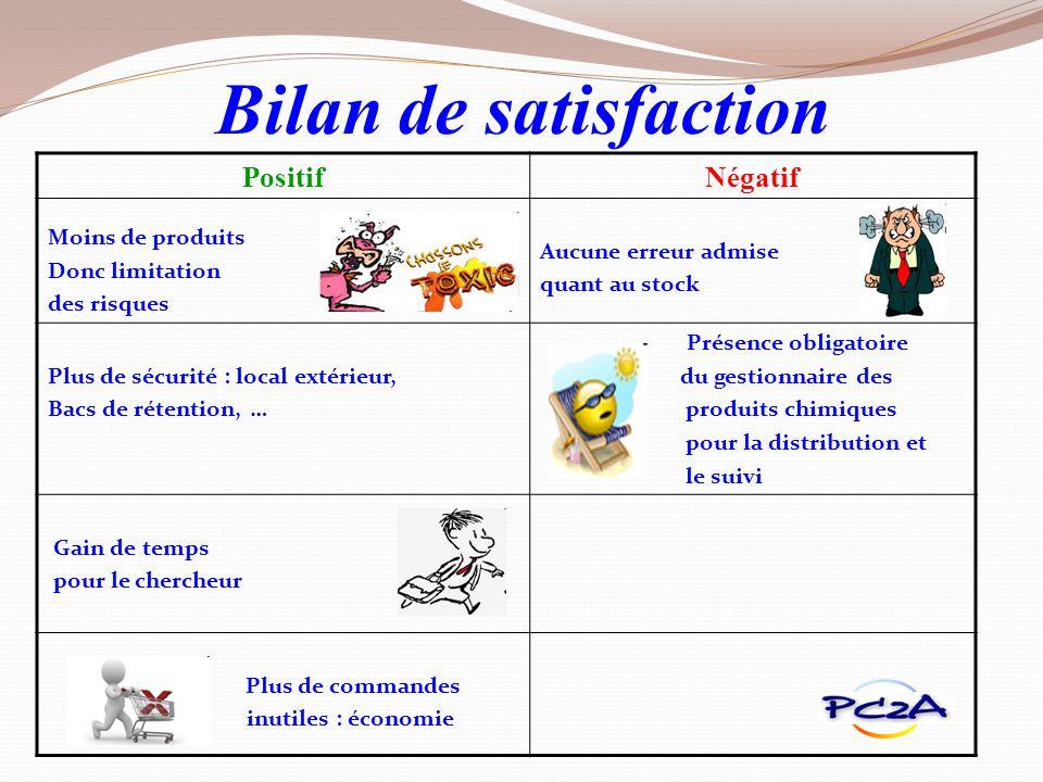 Bilan de satisfaction Positif Négatif Moins de produits