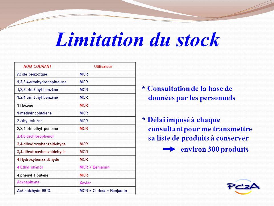 Limitation du stock NOM COURANT. Utilisateur. Acide benzoïque. MCR. 1,2,3,4-tétrahydronaphtalène.