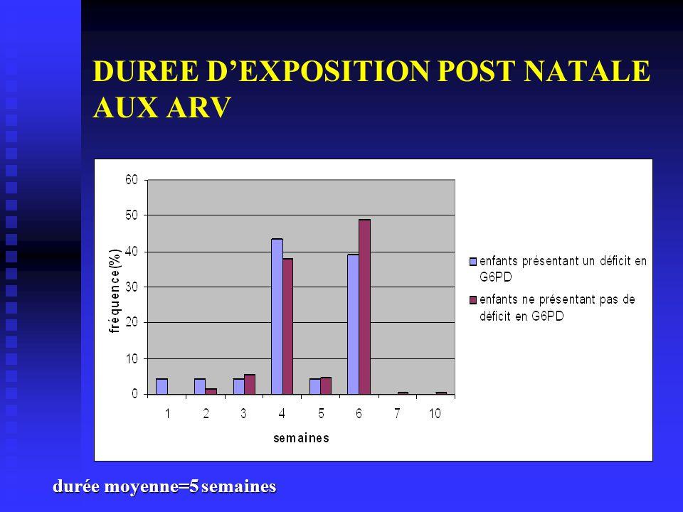 DUREE D'EXPOSITION POST NATALE AUX ARV