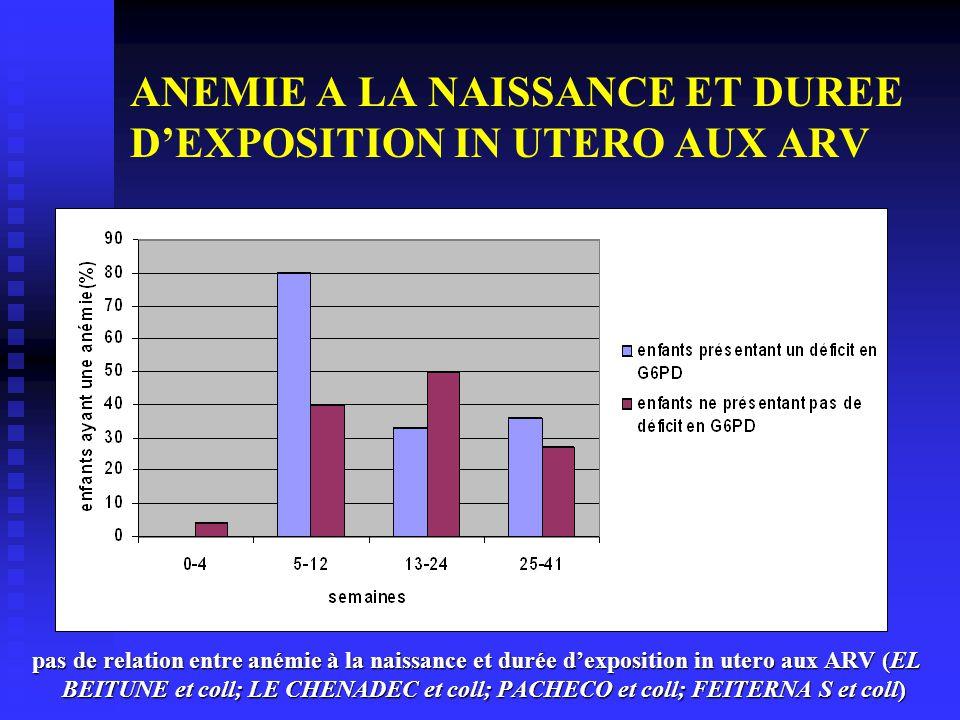 ANEMIE A LA NAISSANCE ET DUREE D'EXPOSITION IN UTERO AUX ARV