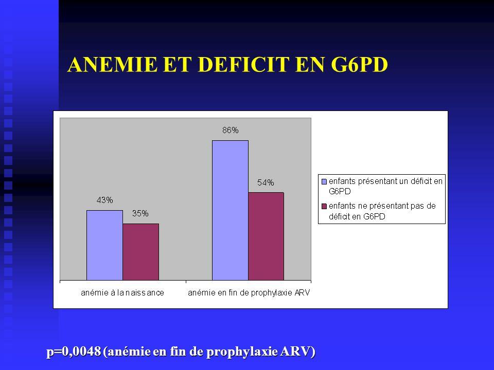 ANEMIE ET DEFICIT EN G6PD