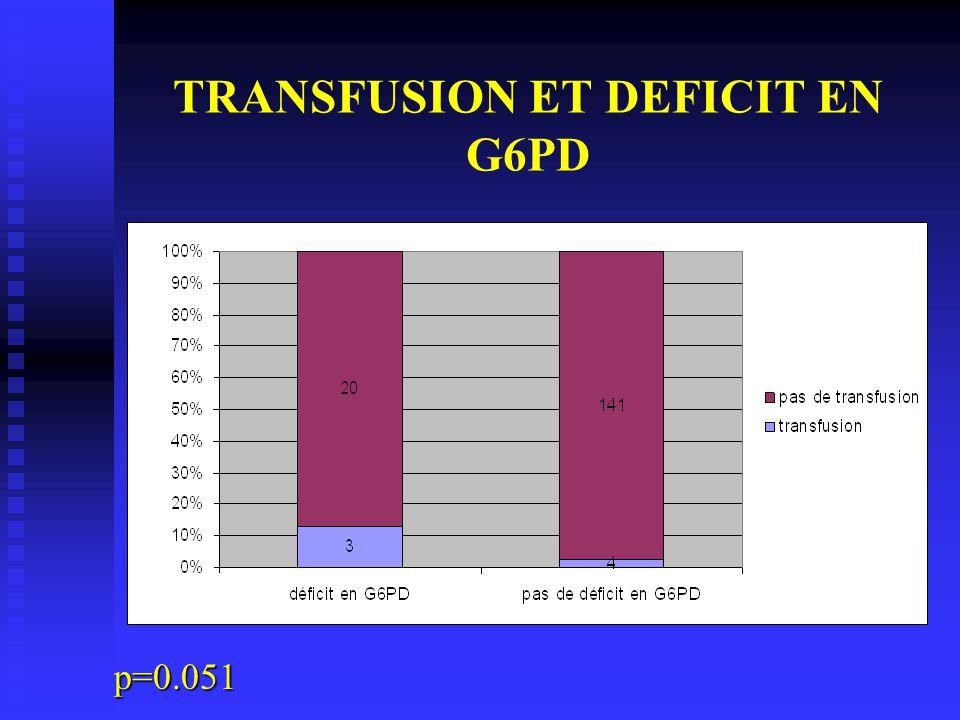 TRANSFUSION ET DEFICIT EN G6PD