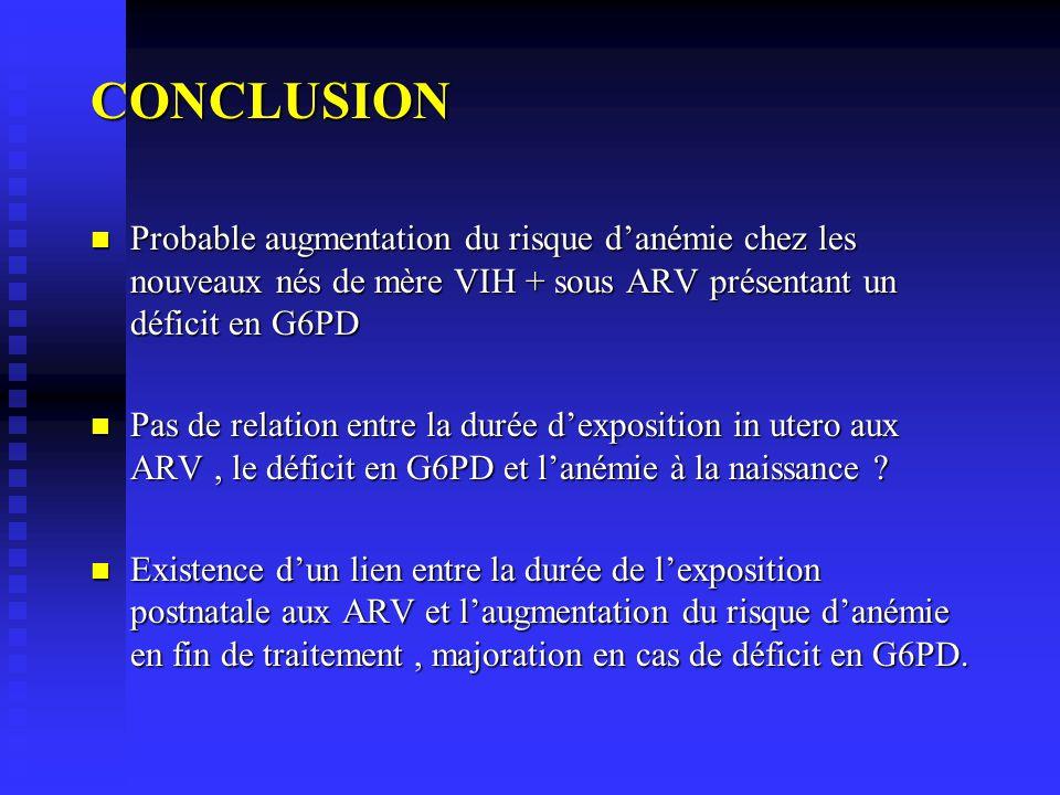 CONCLUSION Probable augmentation du risque d'anémie chez les nouveaux nés de mère VIH + sous ARV présentant un déficit en G6PD.