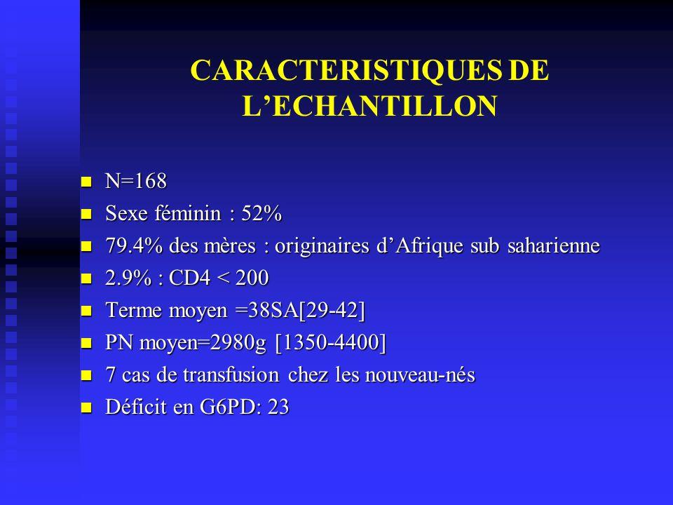 CARACTERISTIQUES DE L'ECHANTILLON
