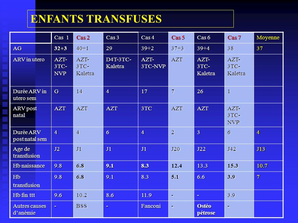 ENFANTS TRANSFUSES Cas 1 Cas 2 Cas 3 Cas 4 Cas 5 Cas 6 Cas 7 Moyenne