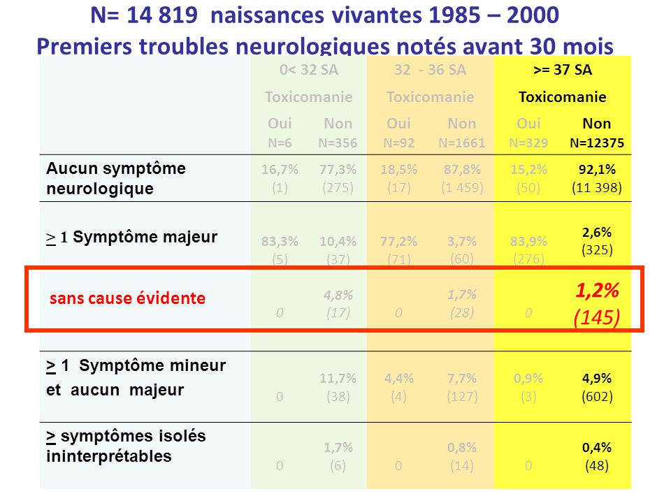 N= 14 819 naissances vivantes 1985 – 2000 Premiers troubles neurologiques notés avant 30 mois