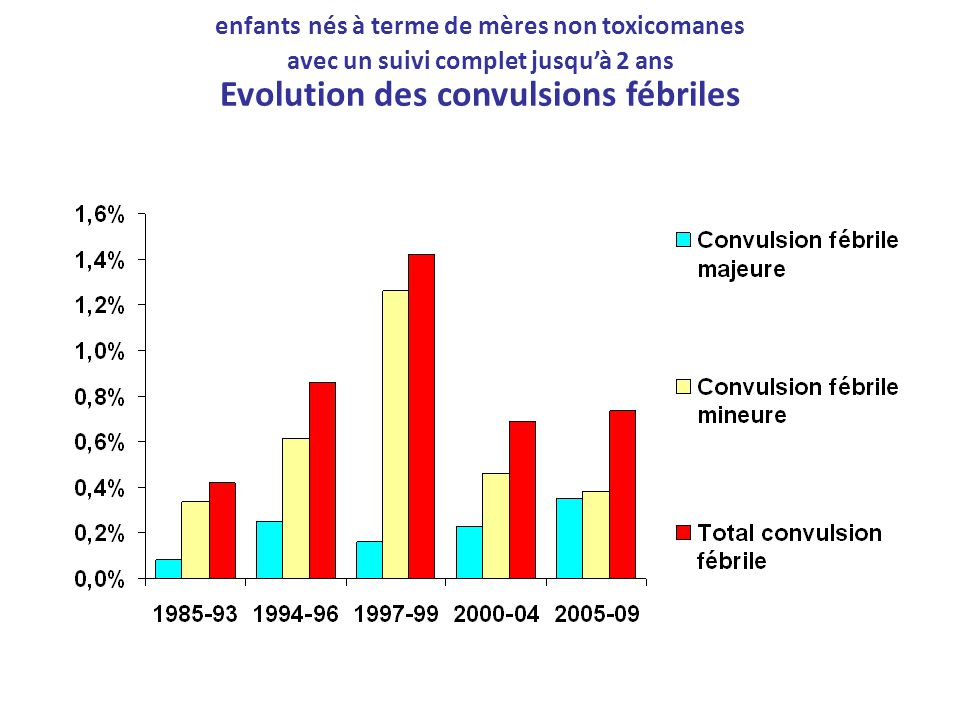 enfants nés à terme de mères non toxicomanes avec un suivi complet jusqu'à 2 ans Evolution des convulsions fébriles