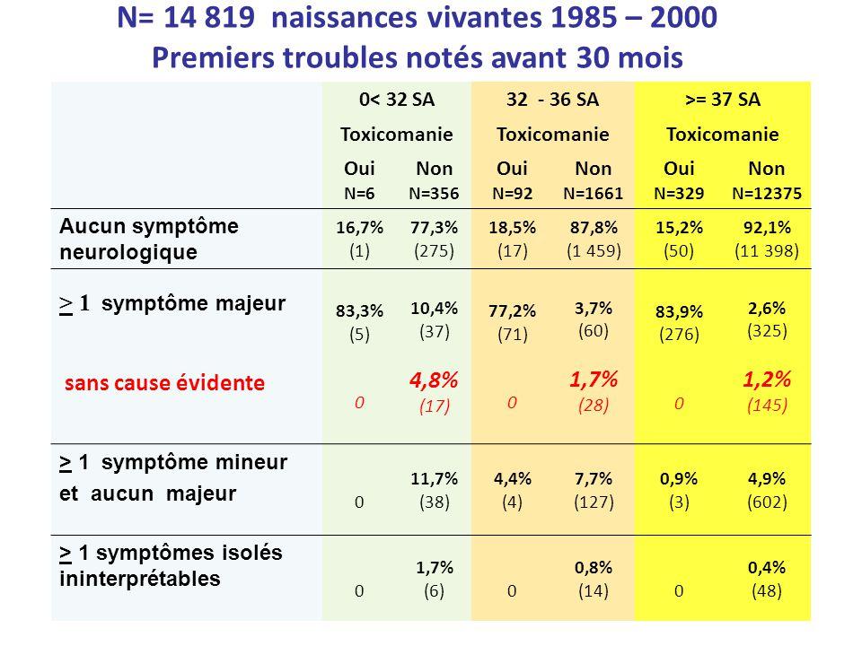 N= 14 819 naissances vivantes 1985 – 2000 Premiers troubles notés avant 30 mois