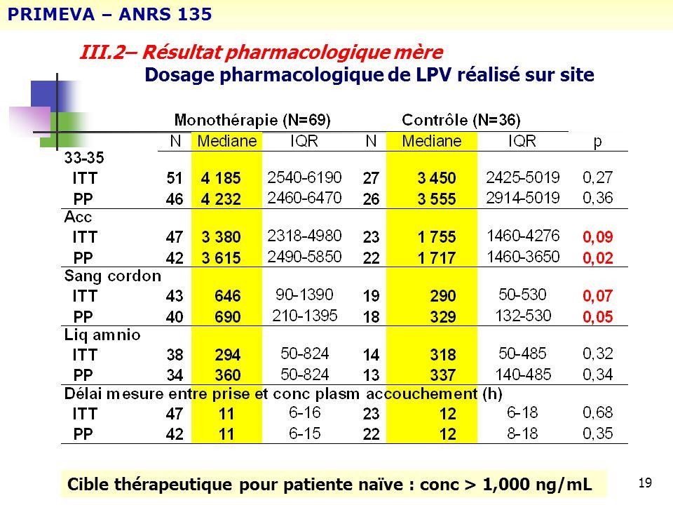 PRIMEVA – ANRS 135 III.2– Résultat pharmacologique mère Dosage pharmacologique de LPV réalisé sur site.