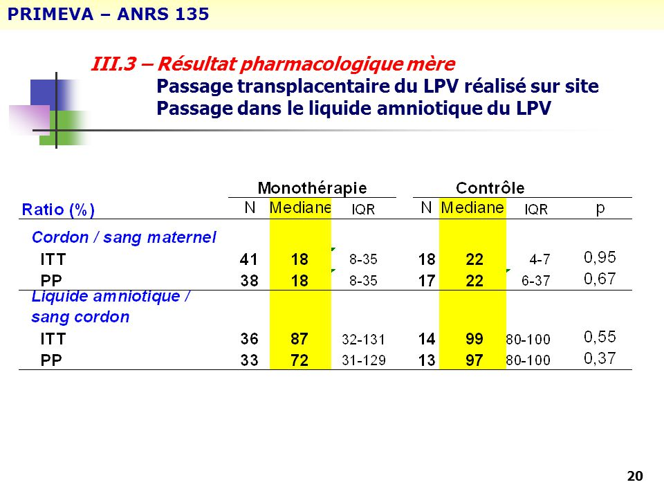 PRIMEVA – ANRS 135 III.3 – Résultat pharmacologique mère Passage transplacentaire du LPV réalisé sur site Passage dans le liquide amniotique du LPV.