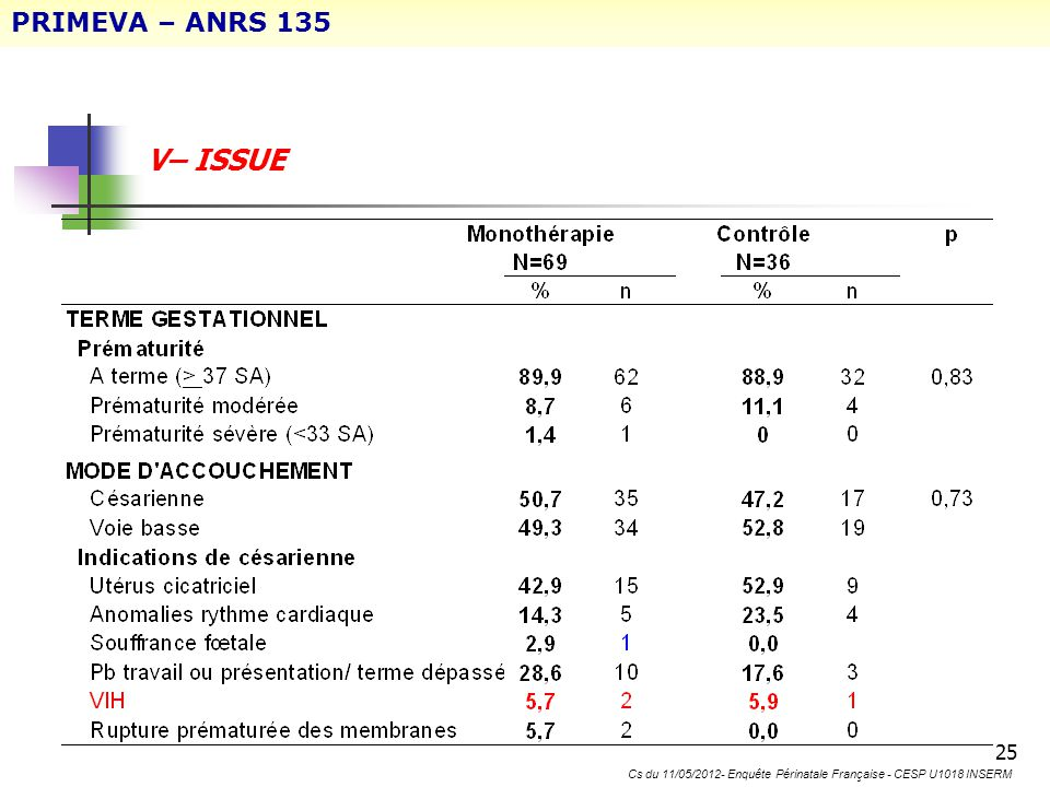 Annexes conseil scientifique 08/12/2011