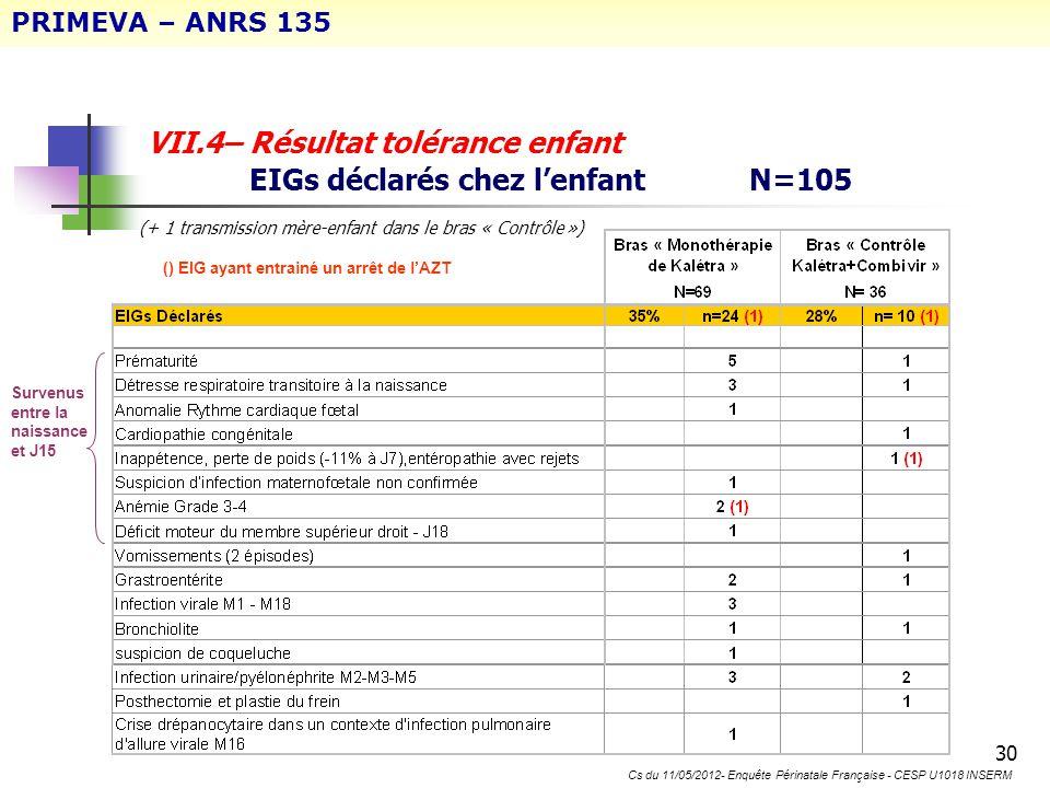 VII.4– Résultat tolérance enfant EIGs déclarés chez l'enfant N=105