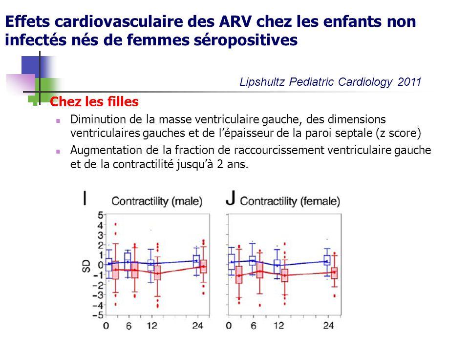 Effets cardiovasculaire des ARV chez les enfants non infectés nés de femmes séropositives