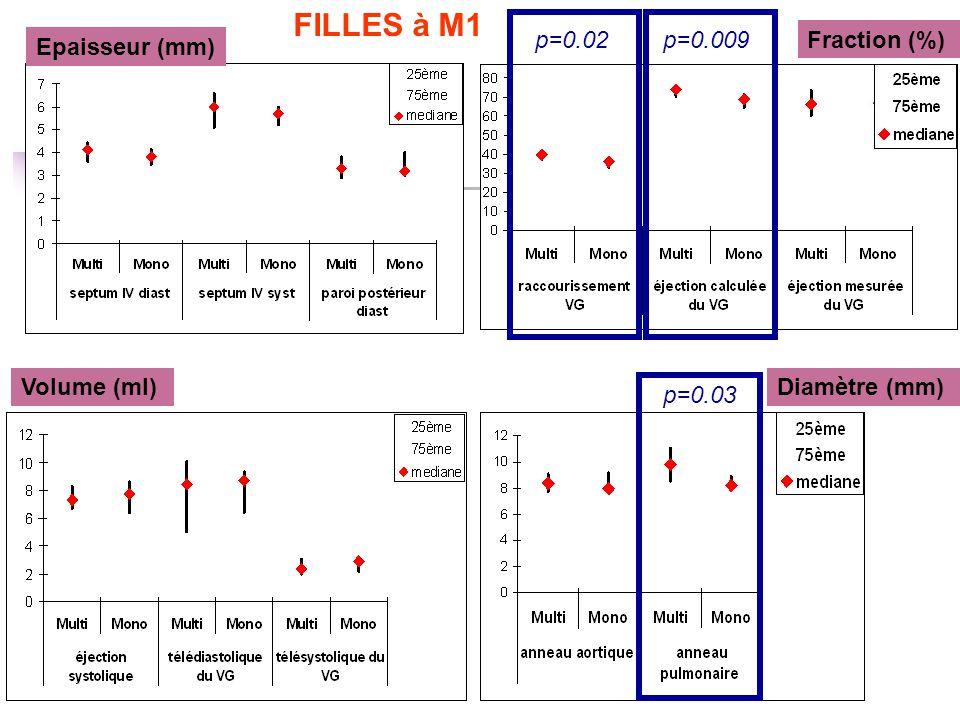 FILLES à M1 p=0.02 p=0.009 Fraction (%) Epaisseur (mm) Volume (ml)