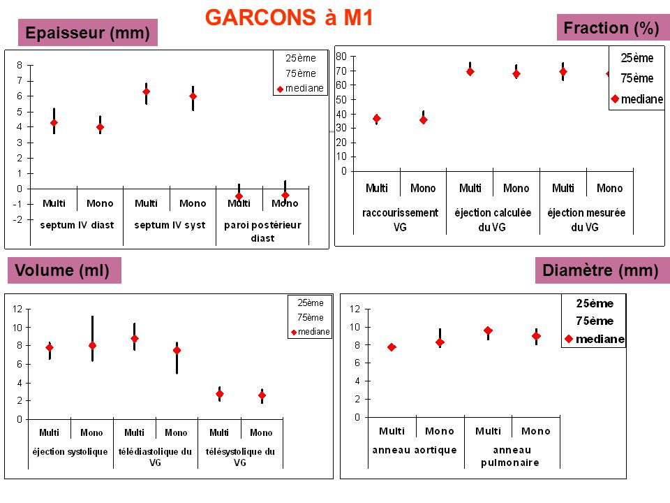 GARCONS à M1 Fraction (%) Epaisseur (mm) Volume (ml) Diamètre (mm)