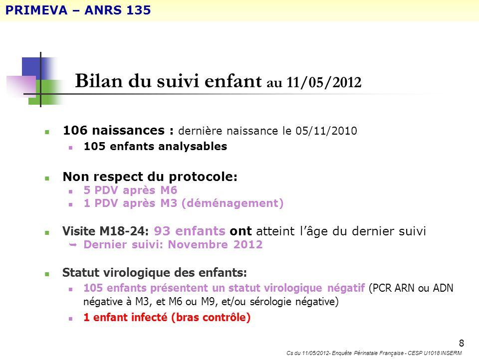 Bilan du suivi enfant au 11/05/2012