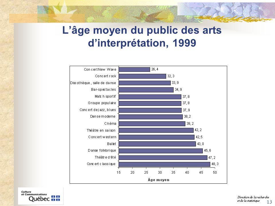 L'âge moyen du public des arts d'interprétation, 1999