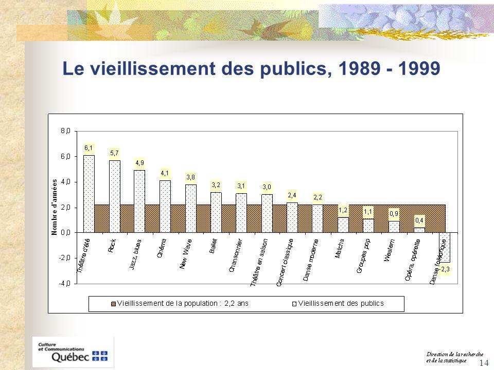 Le vieillissement des publics, 1989 - 1999