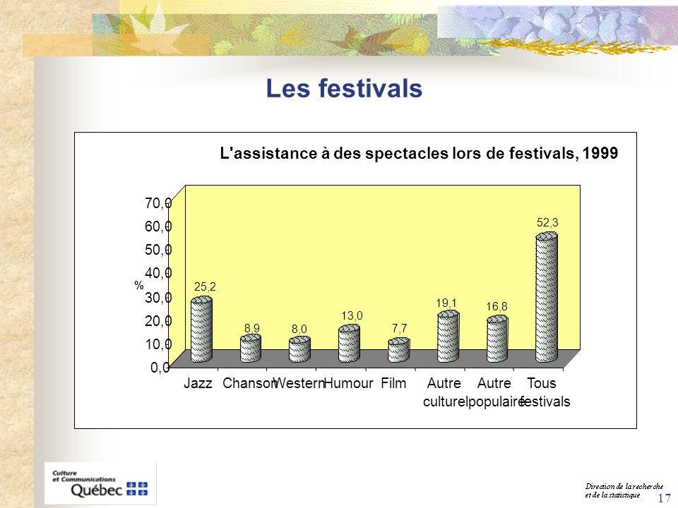 Les festivals L assistance à des spectacles lors de festivals, 1999