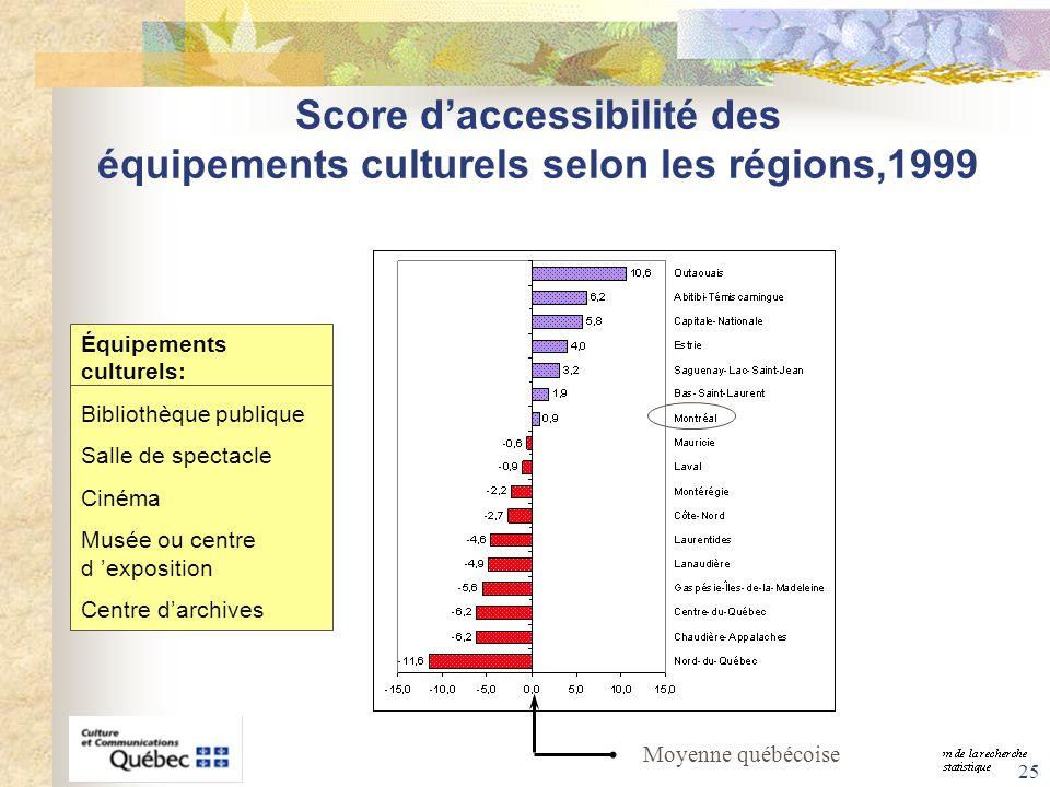 Score d'accessibilité des équipements culturels selon les régions,1999