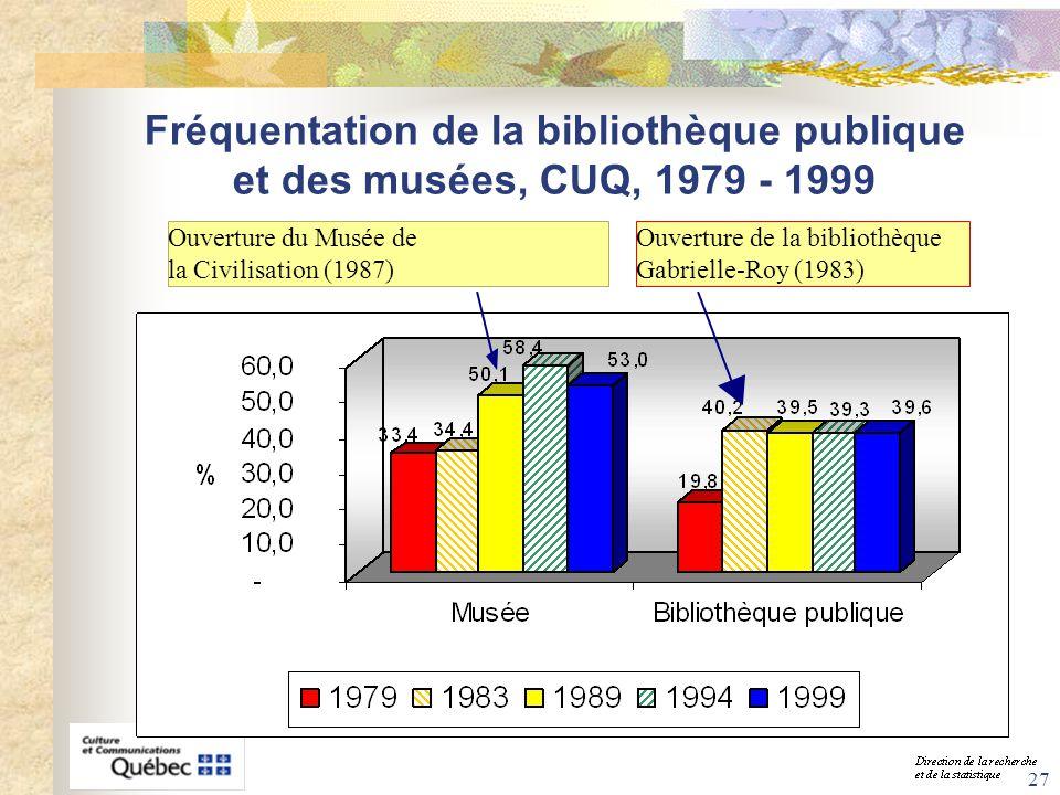 Fréquentation de la bibliothèque publique et des musées, CUQ, 1979 - 1999