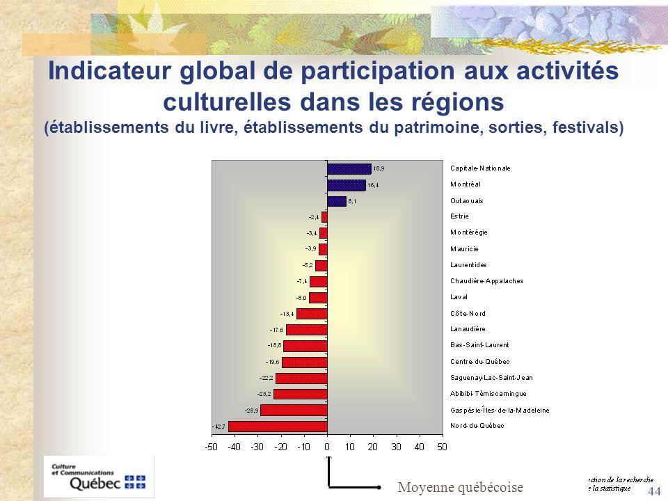 Indicateur global de participation aux activités culturelles dans les régions (établissements du livre, établissements du patrimoine, sorties, festivals)