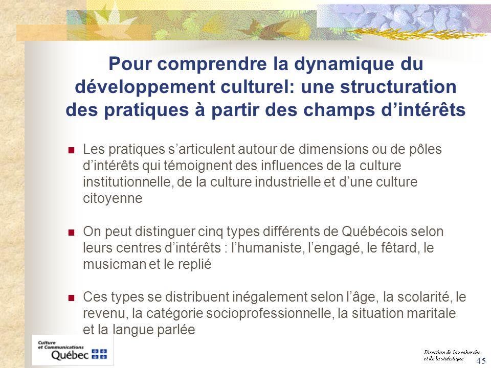 Pour comprendre la dynamique du développement culturel: une structuration des pratiques à partir des champs d'intérêts
