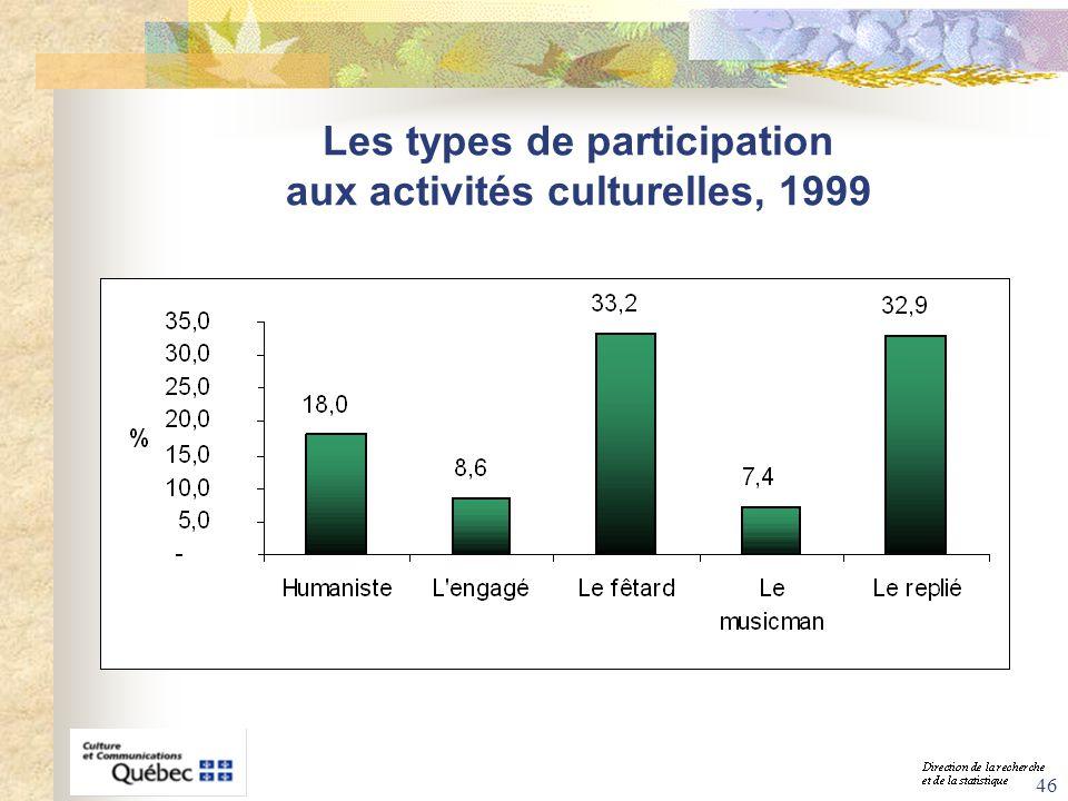 Les types de participation aux activités culturelles, 1999