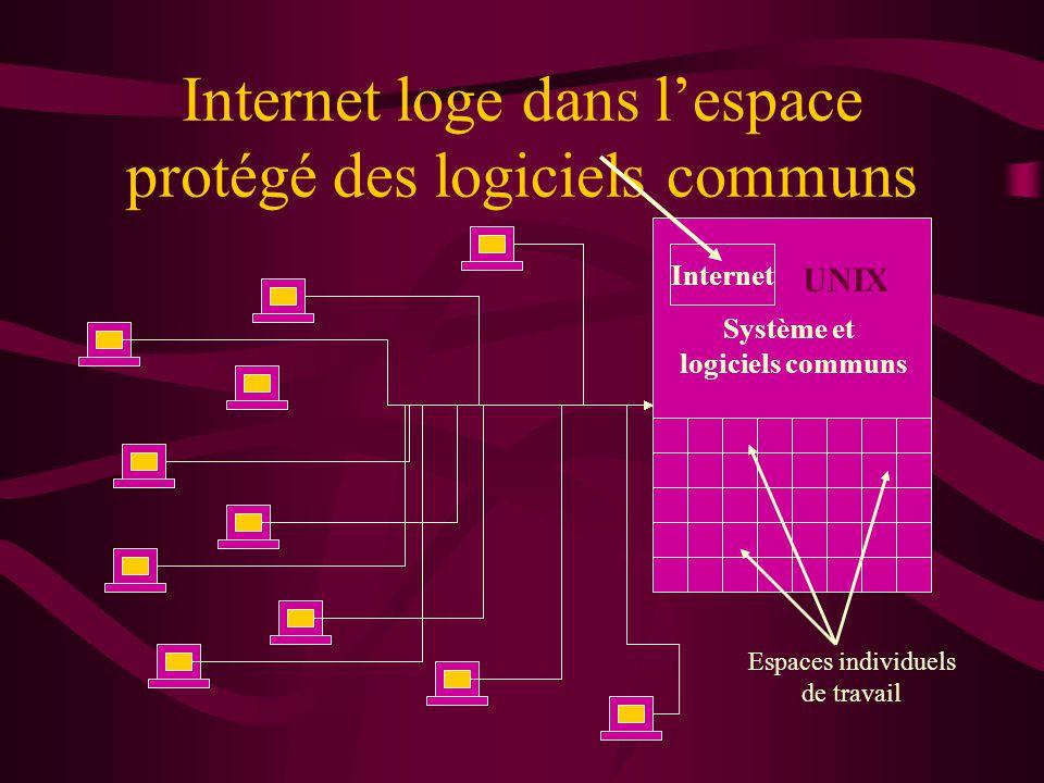 Internet loge dans l'espace protégé des logiciels communs