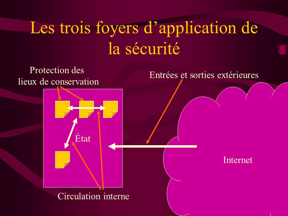 Les trois foyers d'application de la sécurité