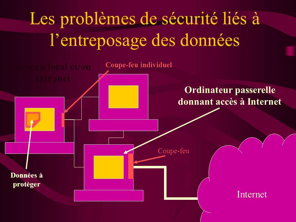Les problèmes de sécurité liés à l'entreposage des données