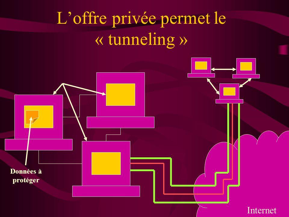 L'offre privée permet le « tunneling »