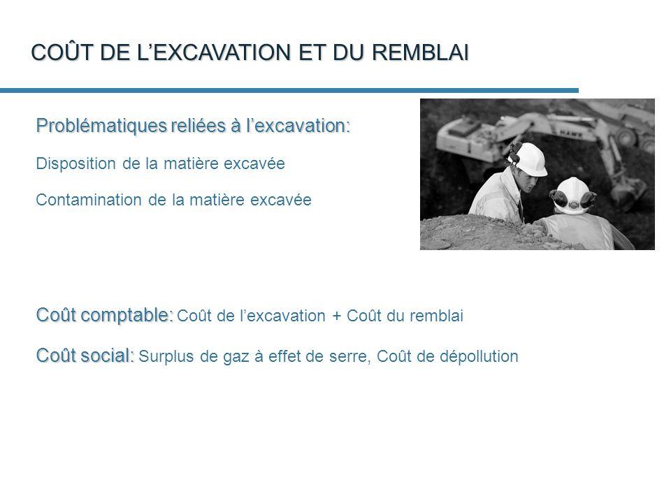COÛT DE L'EXCAVATION ET DU REMBLAI