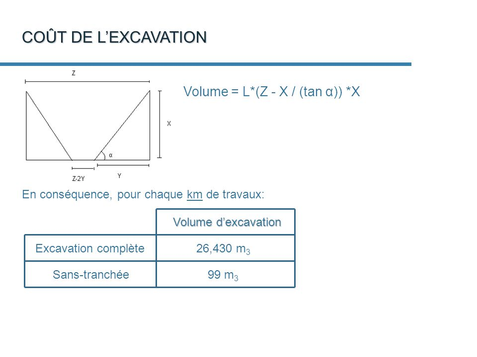 COÛT DE L'EXCAVATION Volume = L*(Z - X / (tan α)) *X