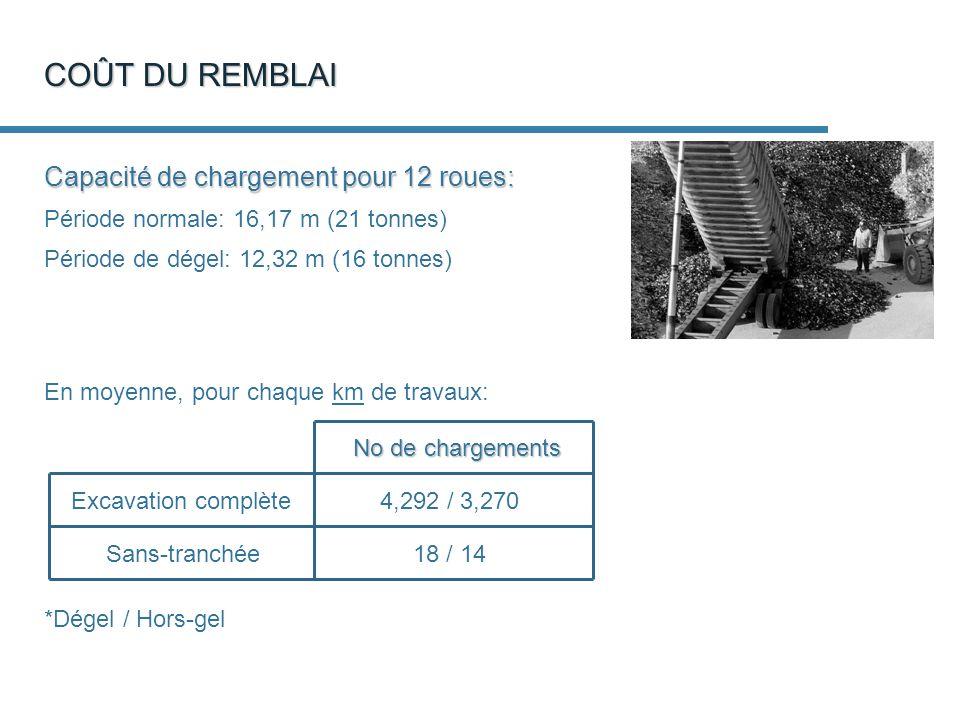 COÛT DU REMBLAI Capacité de chargement pour 12 roues: