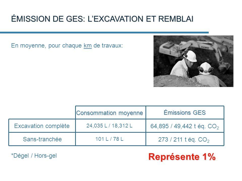 Représente 1% ÉMISSION DE GES: L'EXCAVATION ET REMBLAI