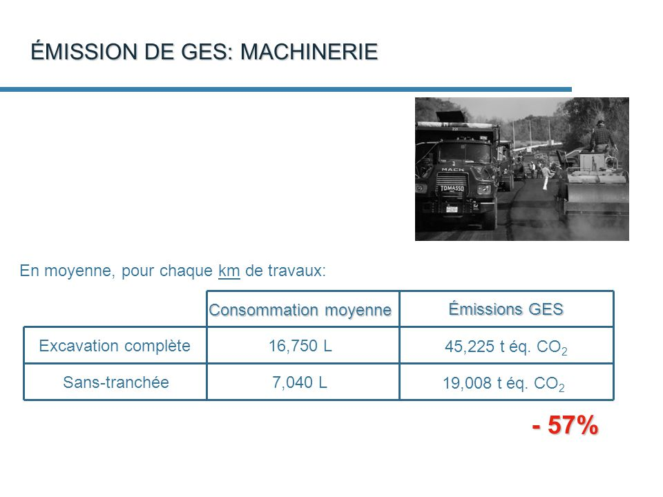 - 57% ÉMISSION DE GES: MACHINERIE