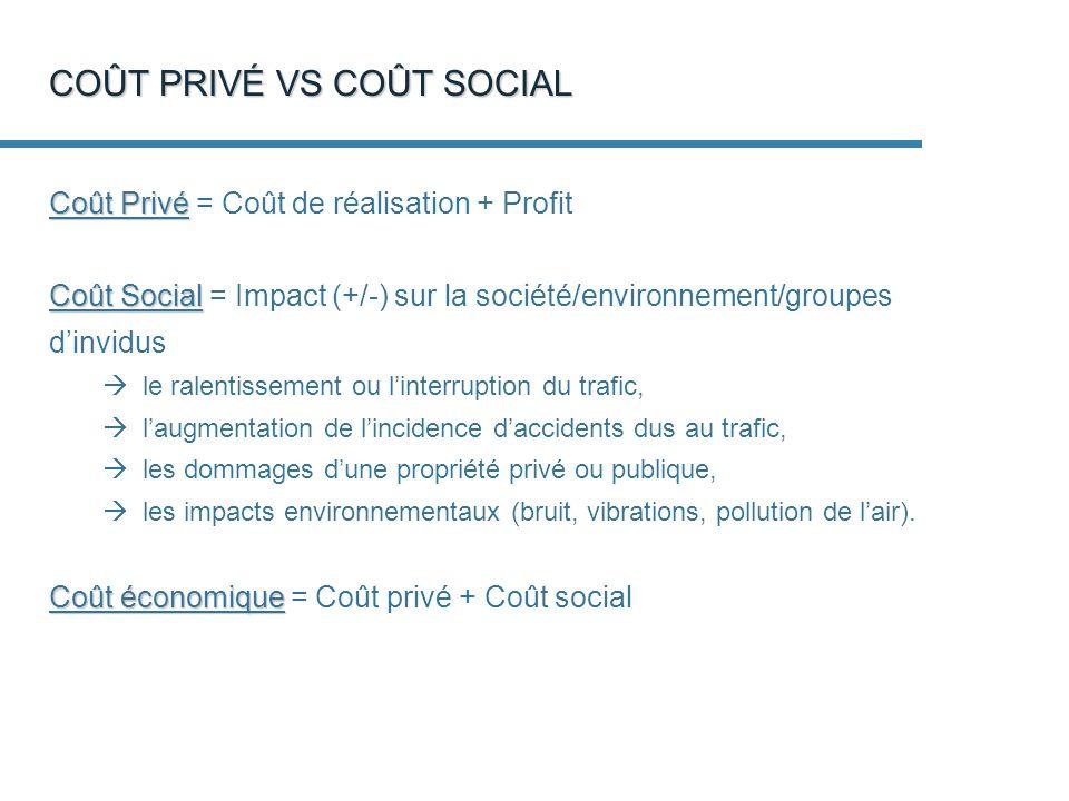 COÛT PRIVÉ VS COÛT SOCIAL