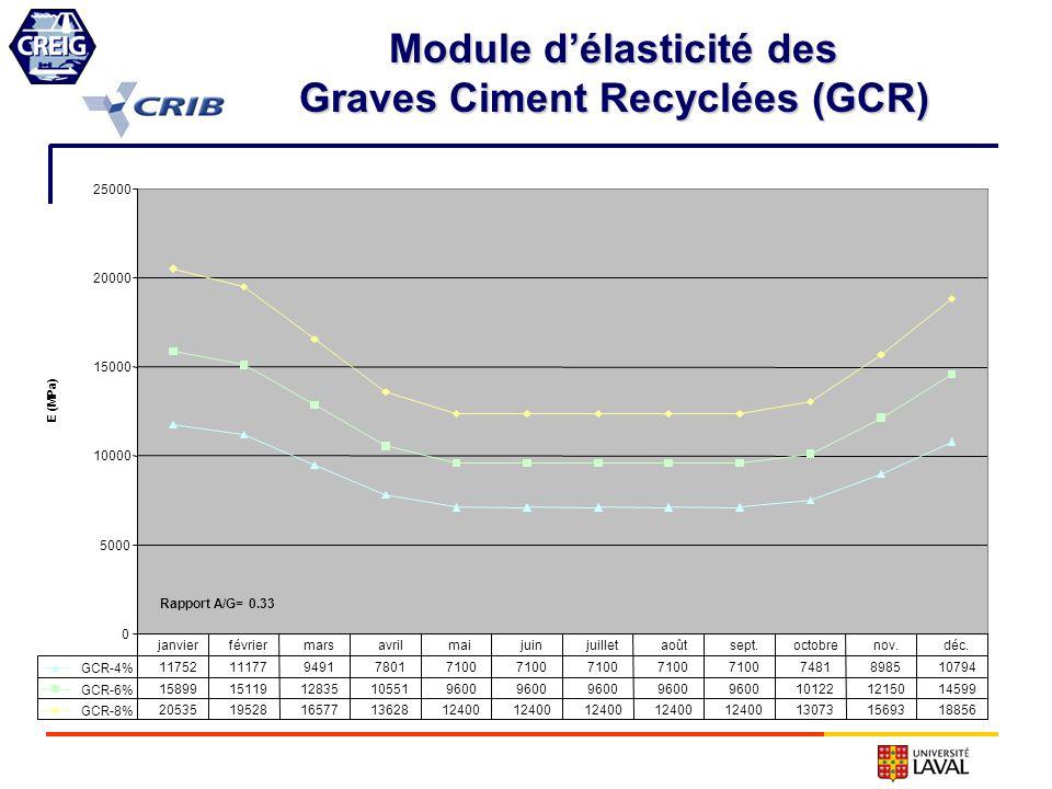 Module d'élasticité des Graves Ciment Recyclées (GCR)