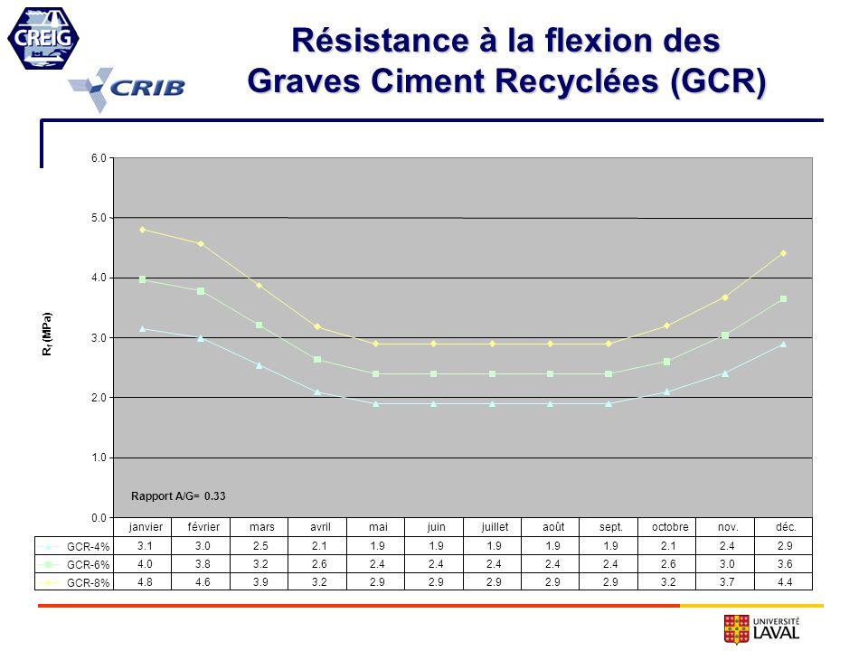 Résistance à la flexion des Graves Ciment Recyclées (GCR)