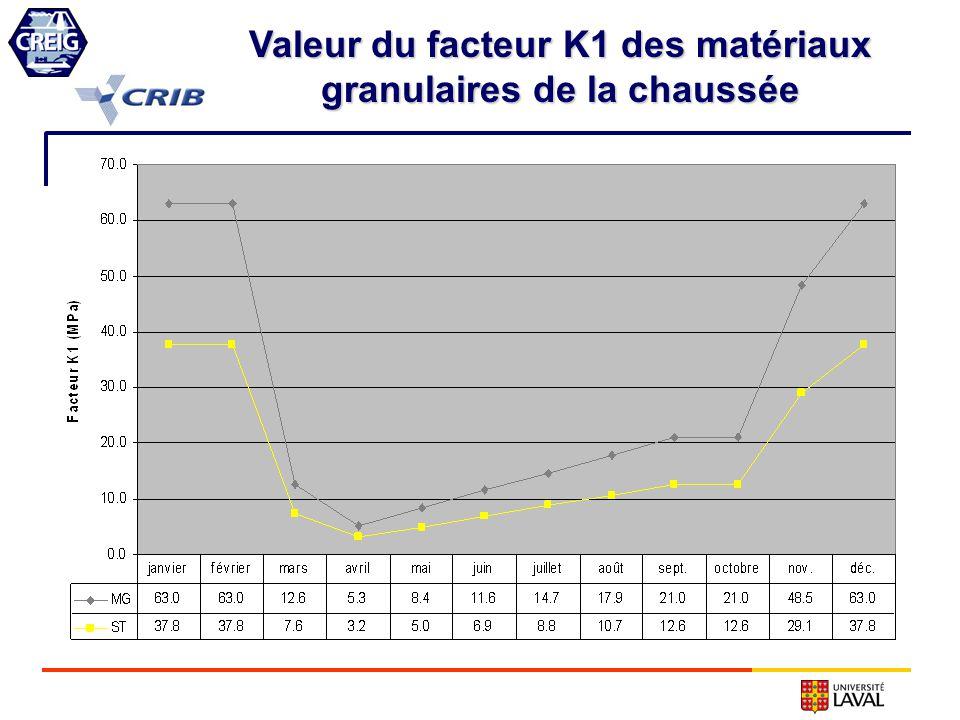 Valeur du facteur K1 des matériaux granulaires de la chaussée
