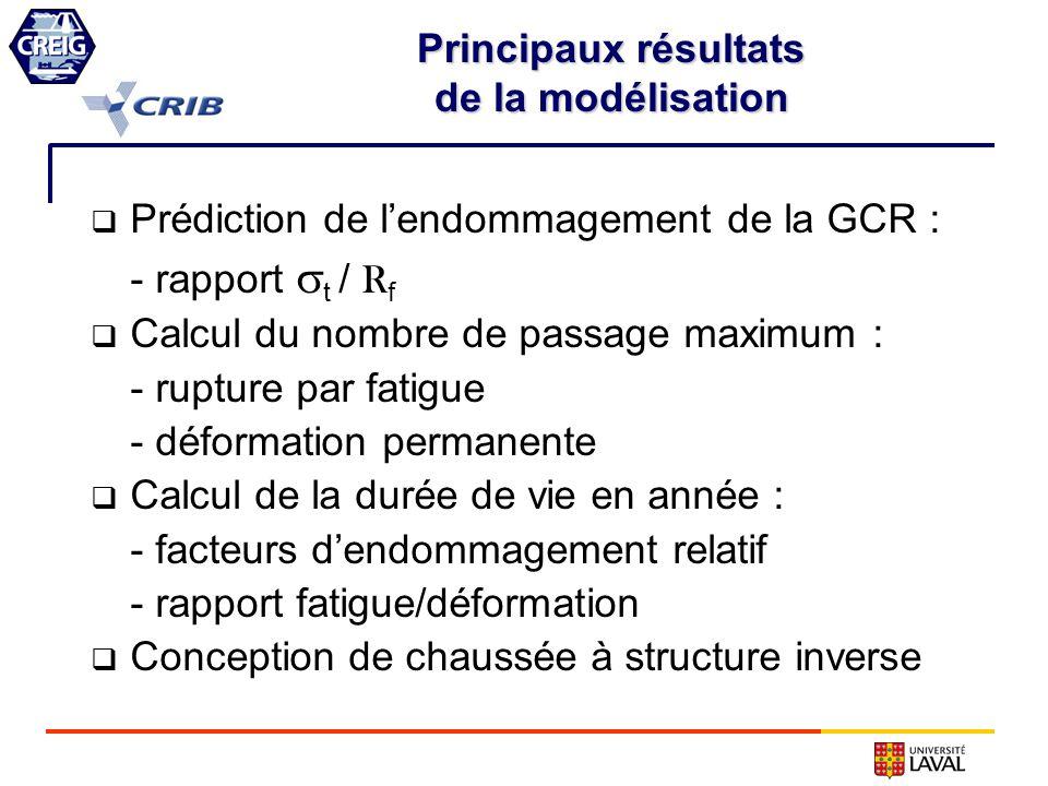Principaux résultats de la modélisation. Prédiction de l'endommagement de la GCR : - rapport t / Rf.