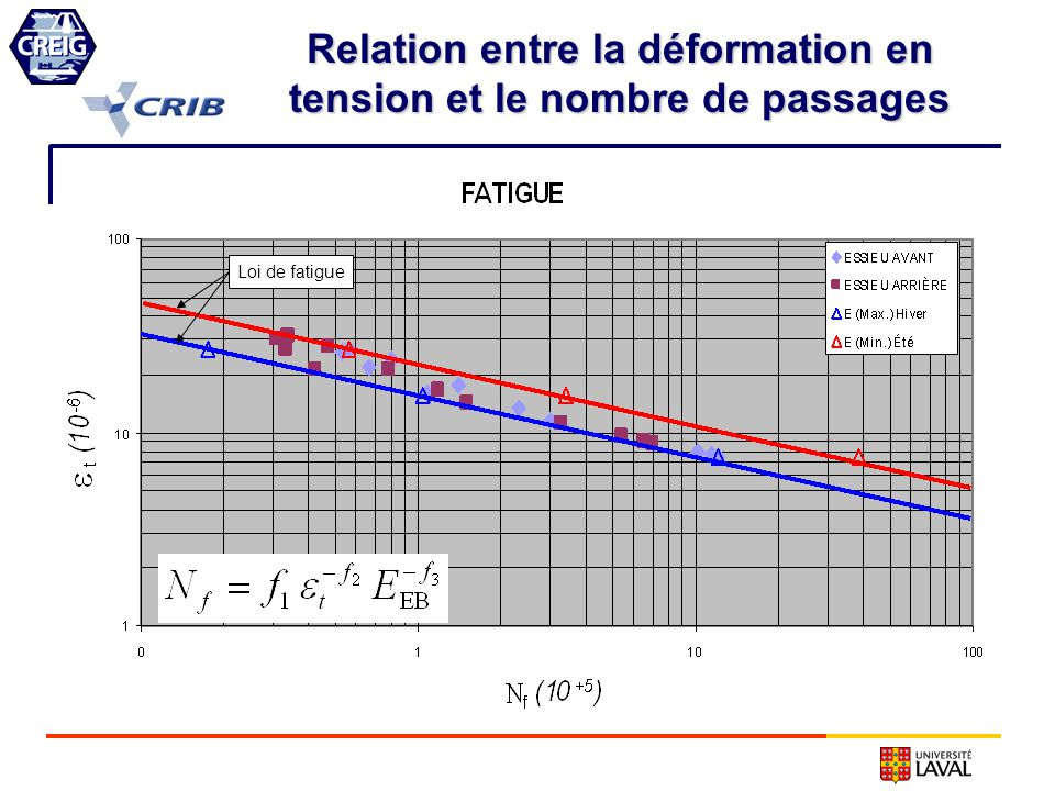 Relation entre la déformation en tension et le nombre de passages
