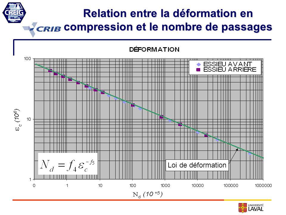 Relation entre la déformation en compression et le nombre de passages