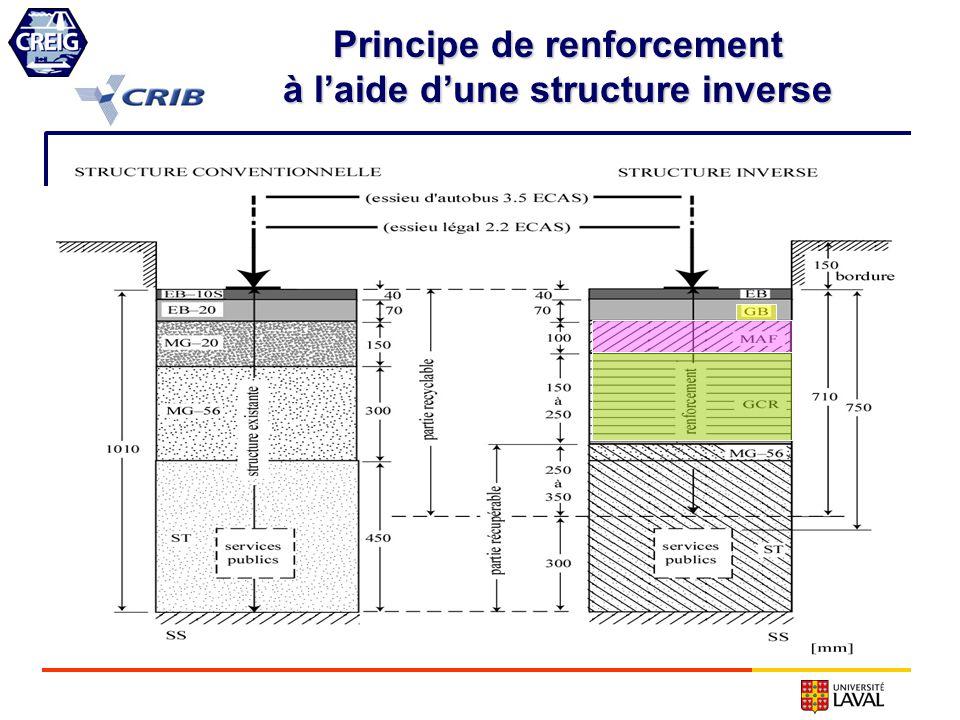Principe de renforcement à l'aide d'une structure inverse