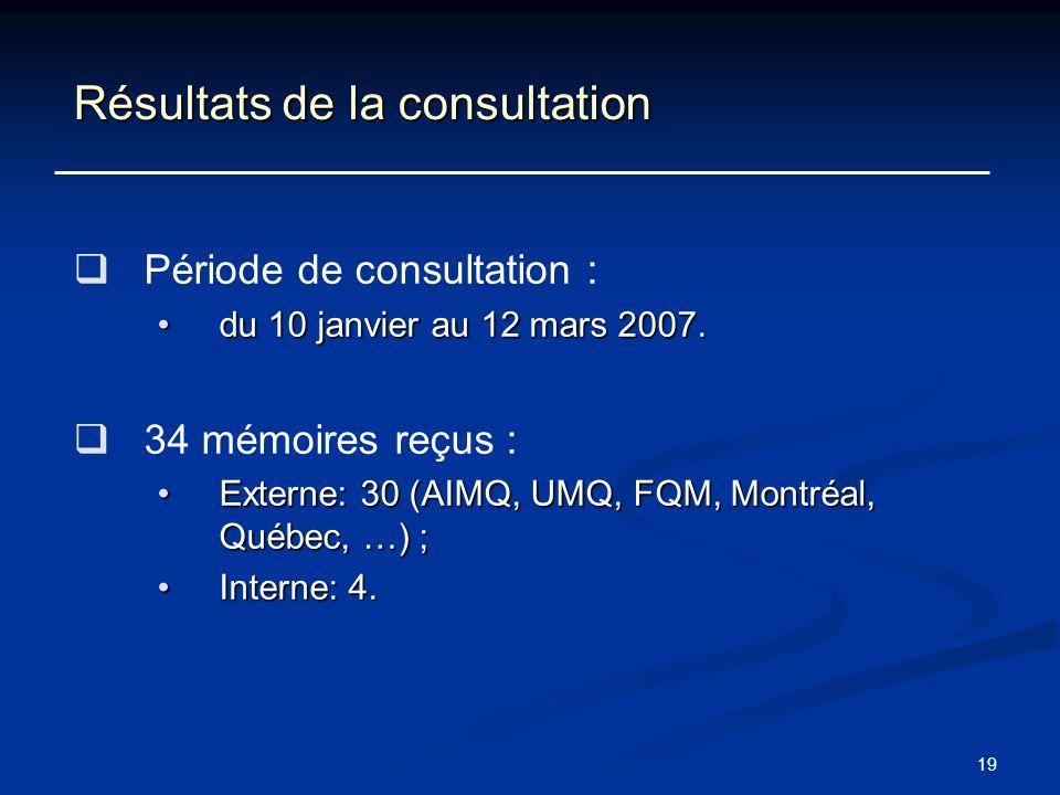 Résultats de la consultation