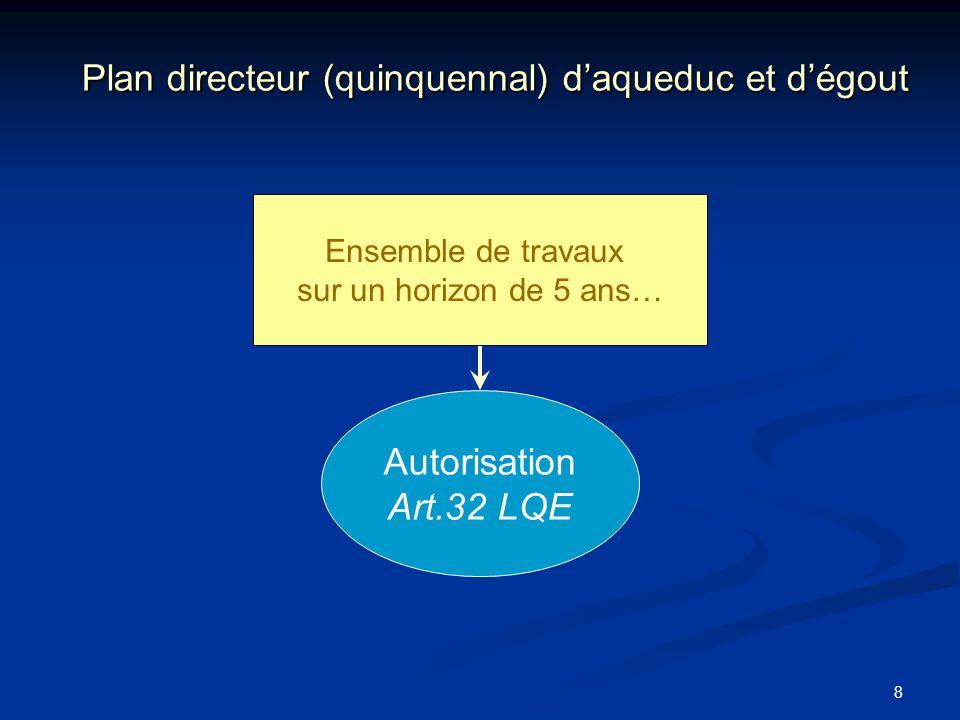 Plan directeur (quinquennal) d'aqueduc et d'égout