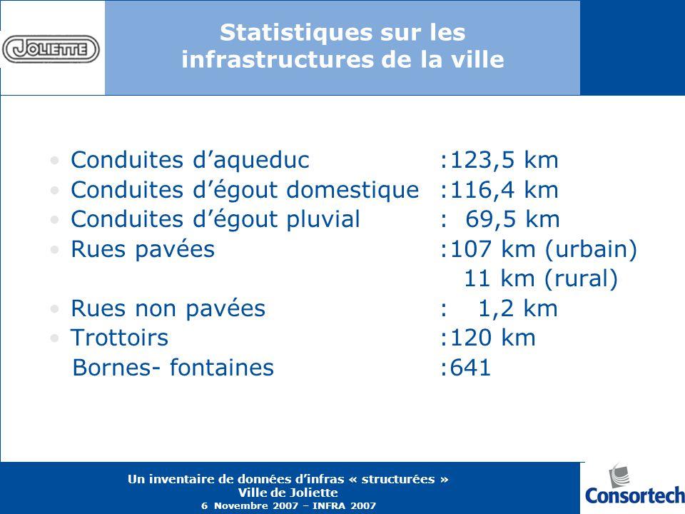 Statistiques sur les infrastructures de la ville