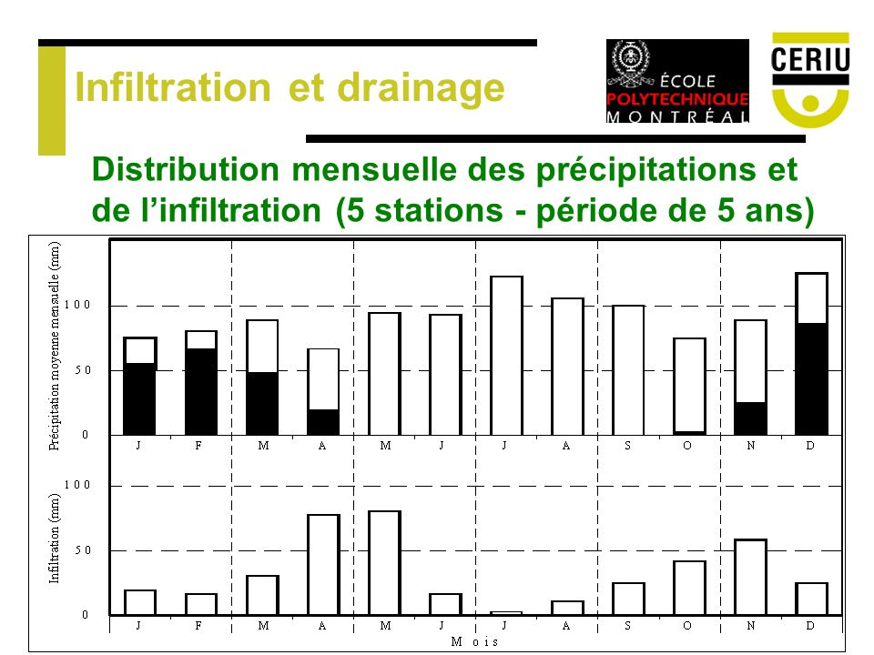 Infiltration et drainage