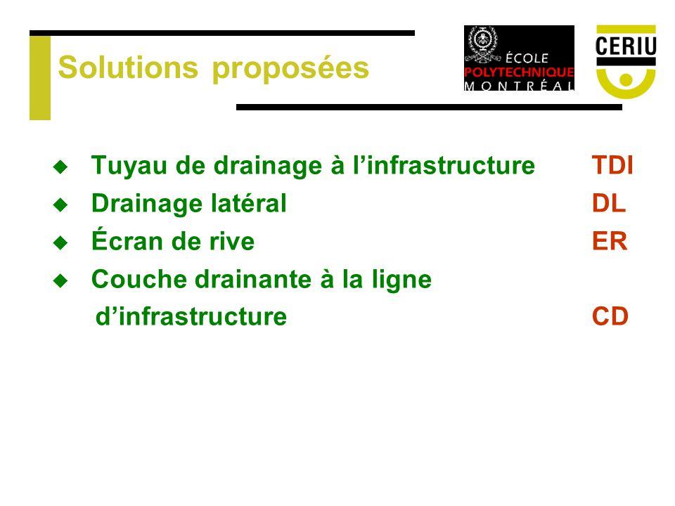 Solutions proposées Tuyau de drainage à l'infrastructure TDI